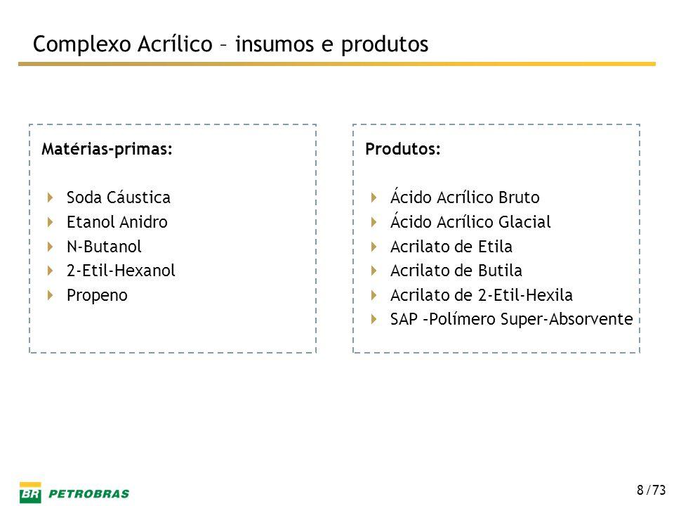 Complexo Acrílico – insumos e produtos