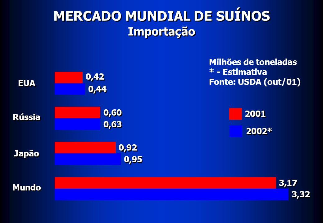 MERCADO MUNDIAL DE SUÍNOS