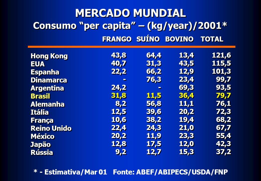 MERCADO MUNDIAL Consumo per capita – (kg/year)/2001*