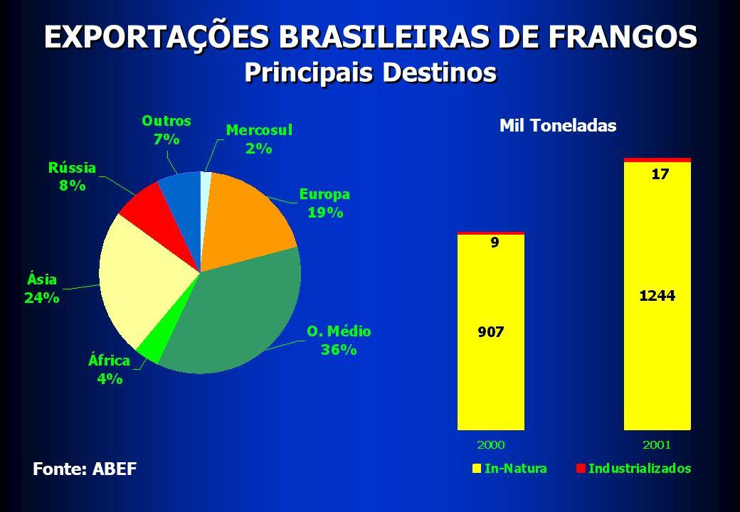 EXPORTAÇÕES BRASILEIRAS DE FRANGOS