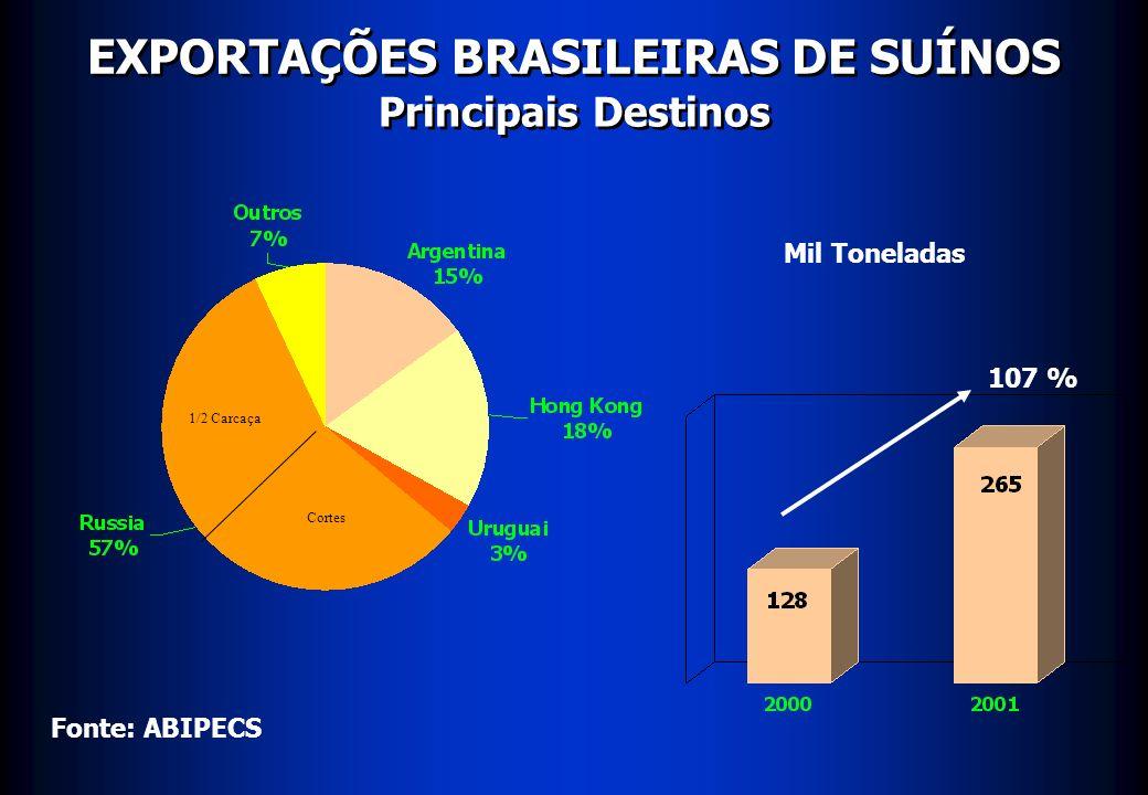 EXPORTAÇÕES BRASILEIRAS DE SUÍNOS