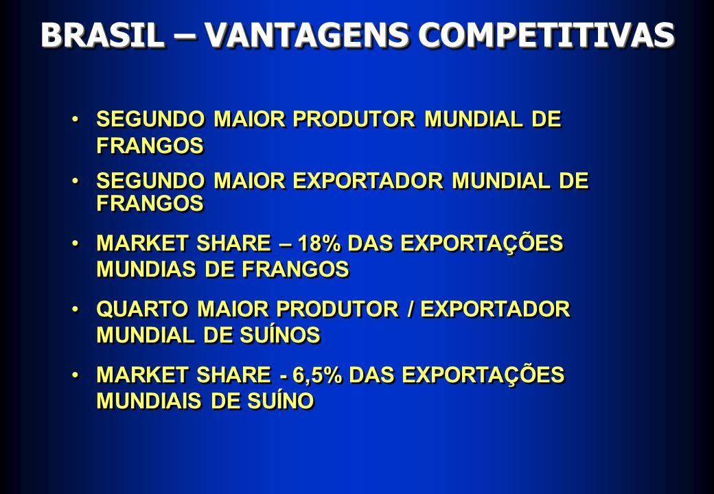 BRASIL – VANTAGENS COMPETITIVAS