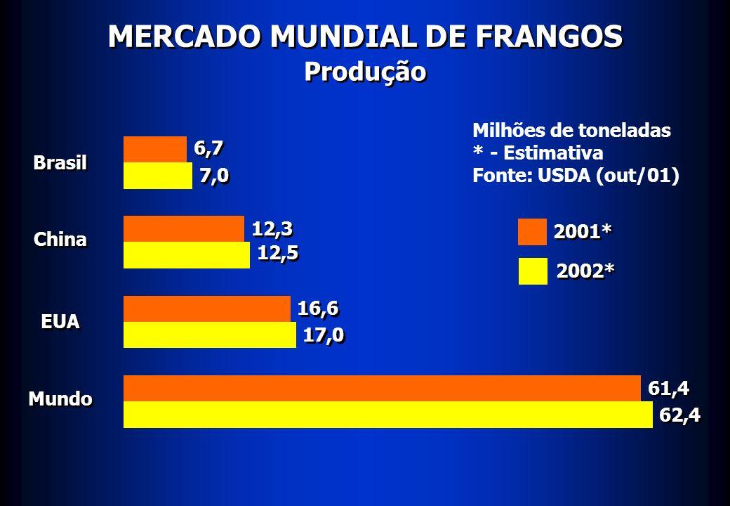 MERCADO MUNDIAL DE FRANGOS