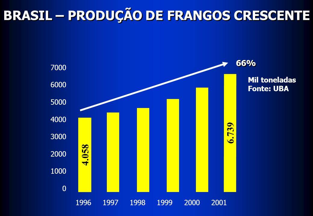 BRASIL – PRODUÇÃO DE FRANGOS CRESCENTE