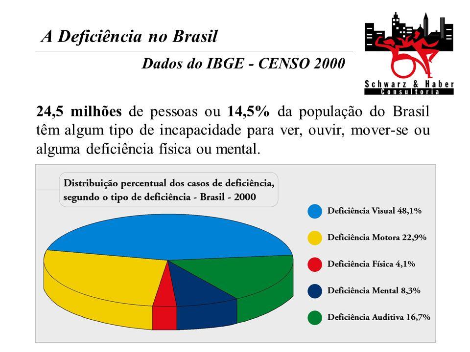 A Deficiência no Brasil