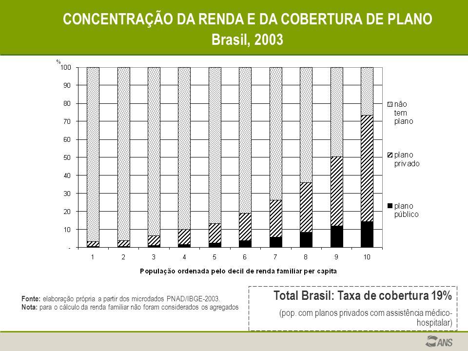 CONCENTRAÇÃO DA RENDA E DA COBERTURA DE PLANO