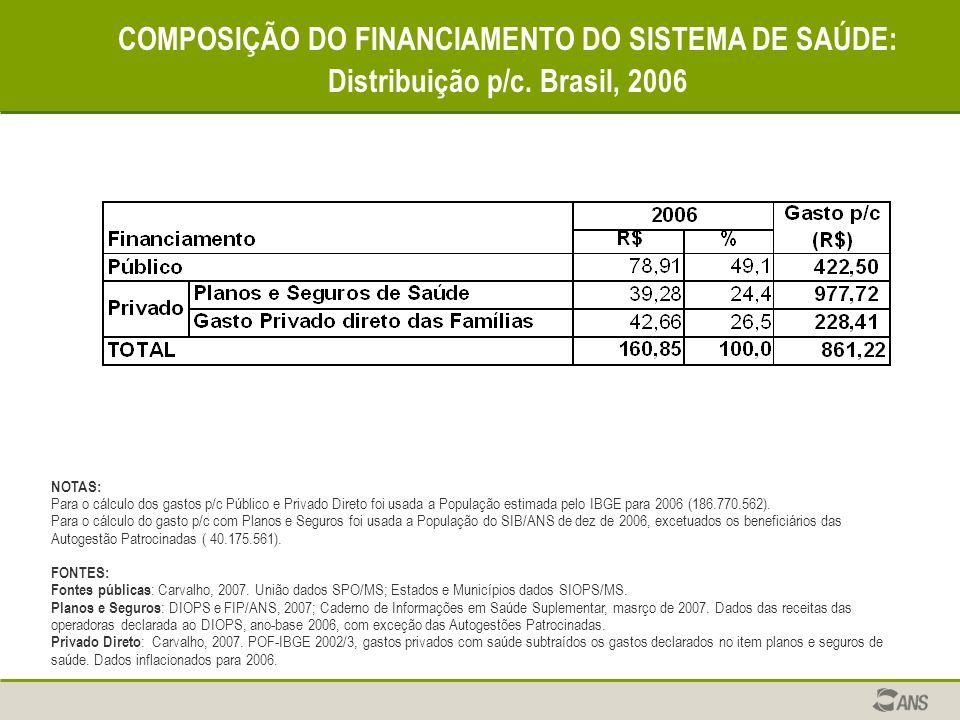 COMPOSIÇÃO DO FINANCIAMENTO DO SISTEMA DE SAÚDE: