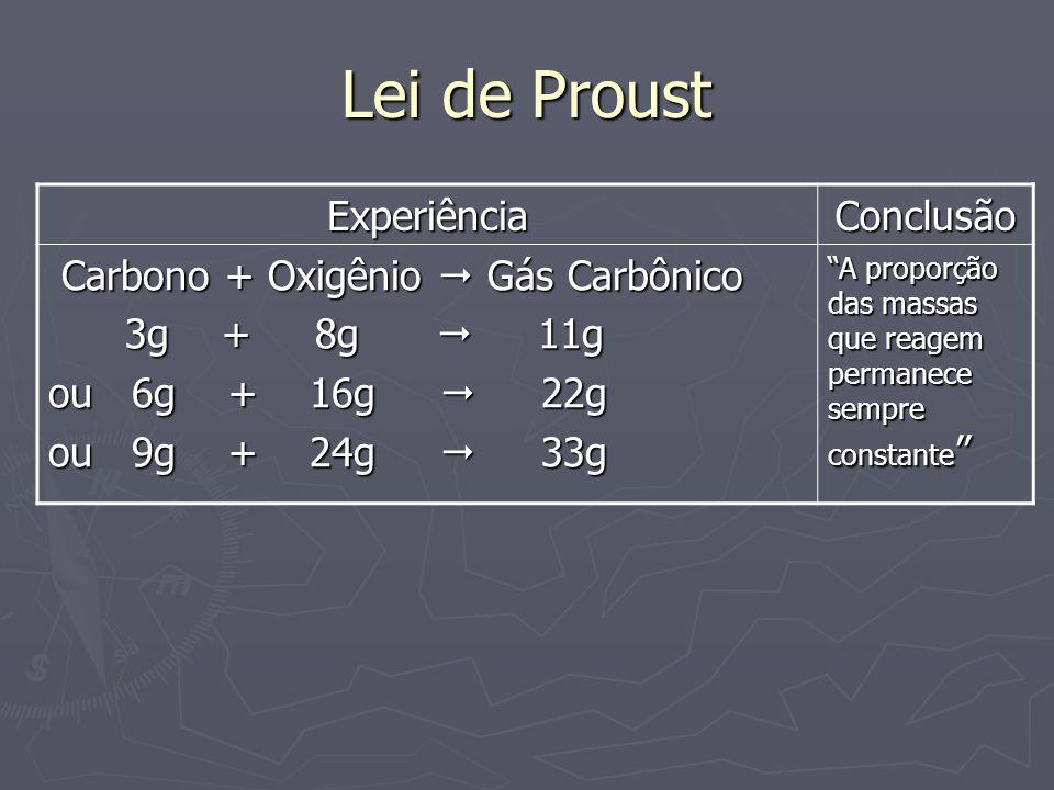 Lei de Proust Experiência Conclusão Carbono + Oxigênio  Gás Carbônico