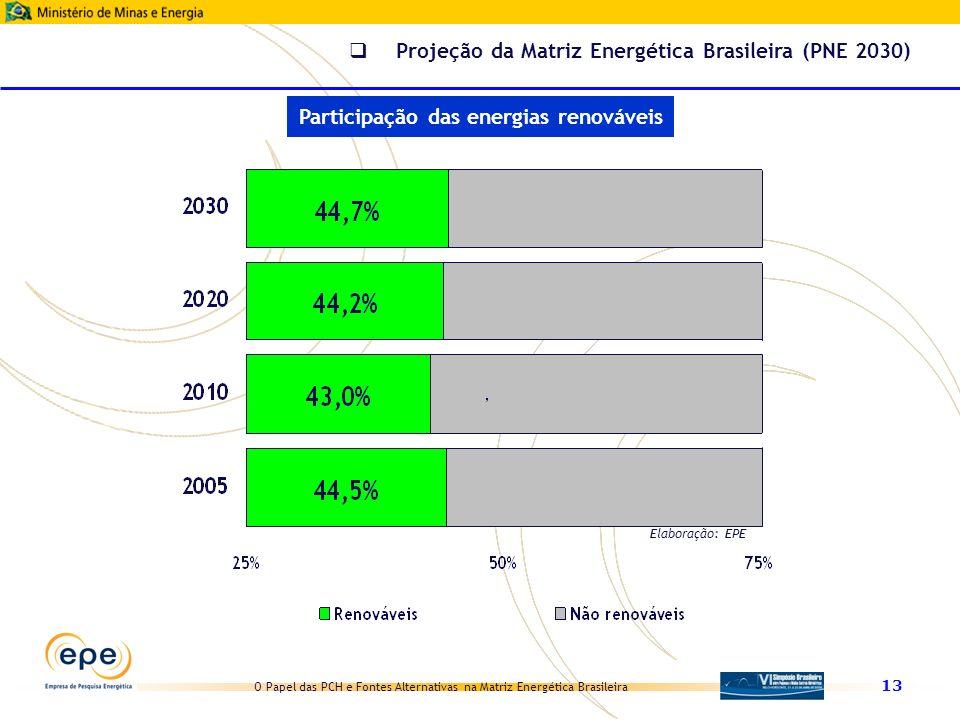 Participação das energias renováveis
