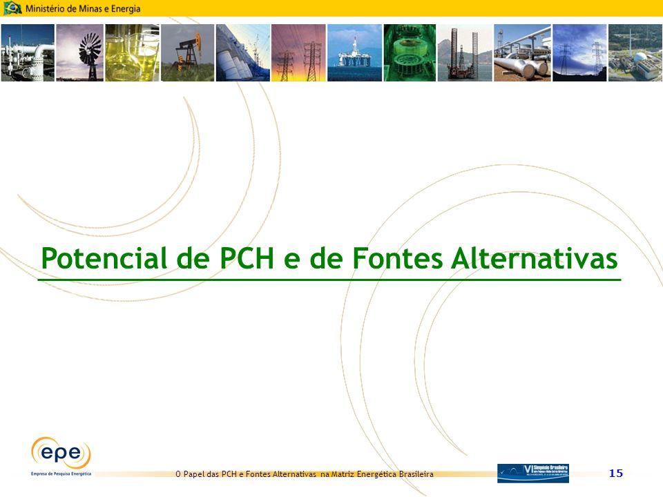 Potencial de PCH e de Fontes Alternativas