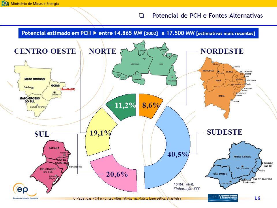 CENTRO-OESTE NORTE NORDESTE 11,2% 8,6% SUDESTE SUL 19,1% 40,5% 20,6%