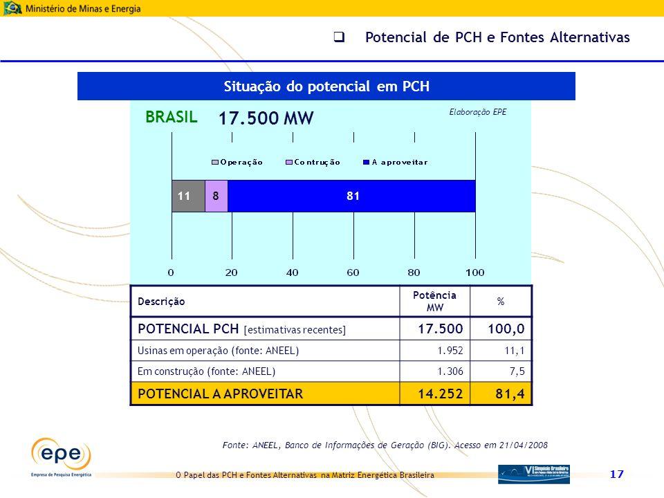 Situação do potencial em PCH