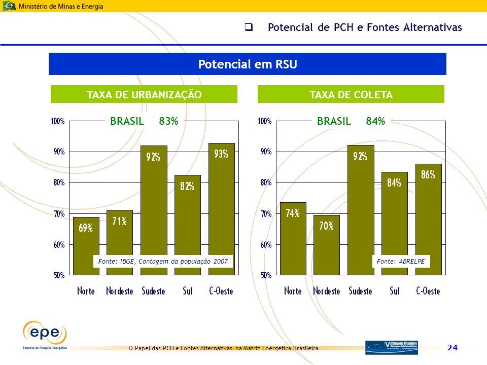 Potencial em RSU Potencial de PCH e Fontes Alternativas