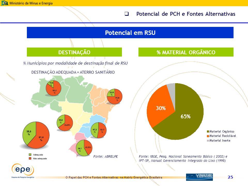 Potencial em RSU Potencial de PCH e Fontes Alternativas DESTINAÇÃO