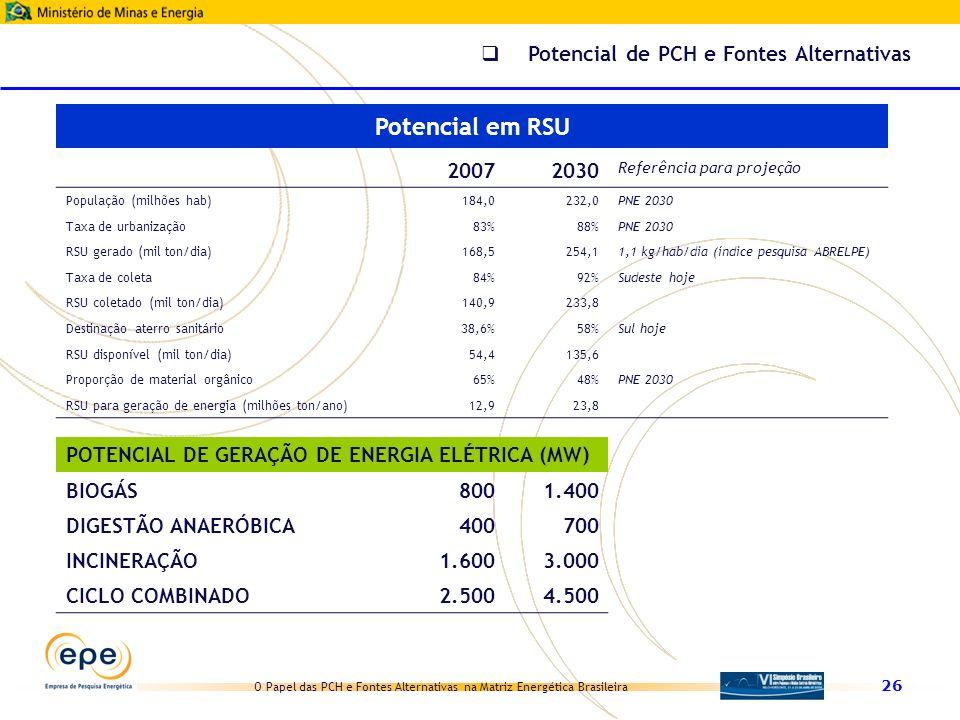 Potencial em RSU Potencial de PCH e Fontes Alternativas 2007 2030