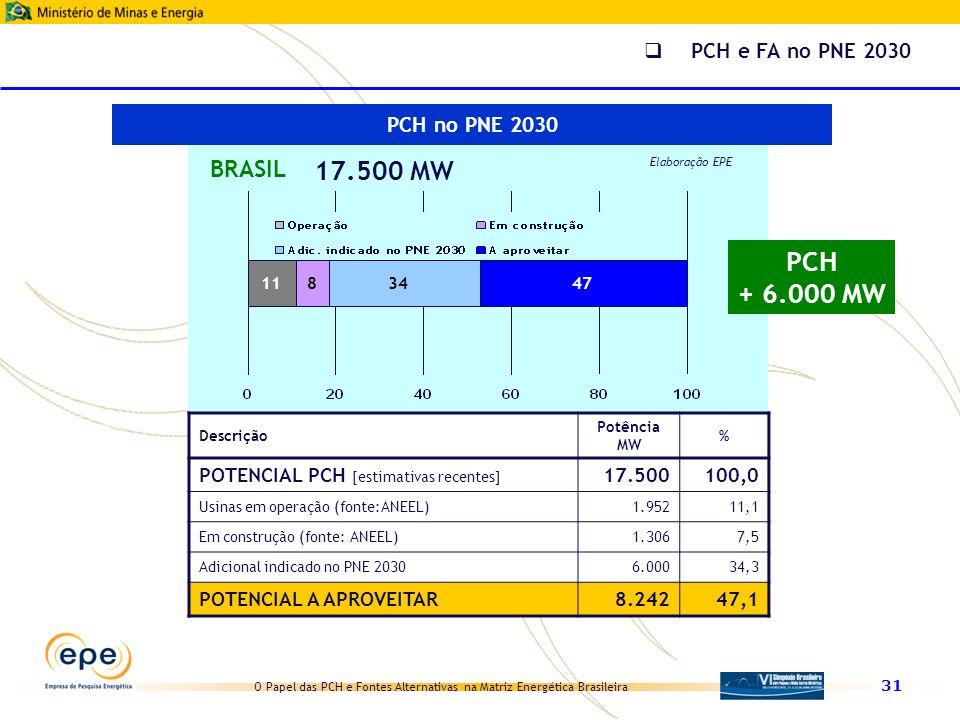 17.500 MW PCH + 6.000 MW BRASIL PCH e FA no PNE 2030 PCH no PNE 2030