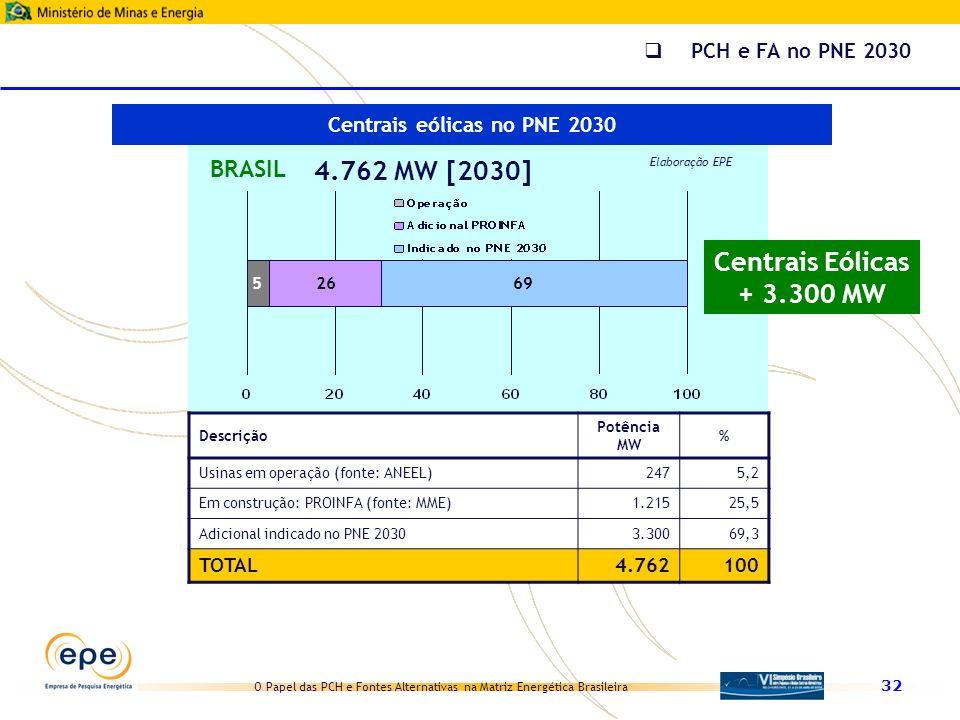 Centrais eólicas no PNE 2030