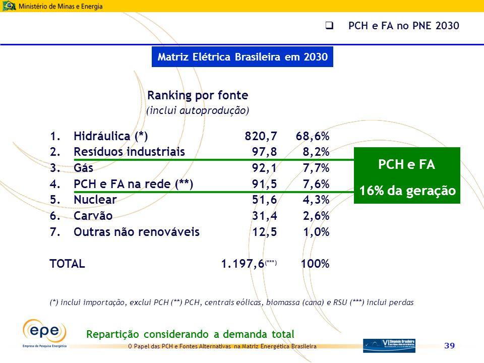 PCH e FA 16% da geração Ranking por fonte Hidráulica (*) 820,7 68,6%