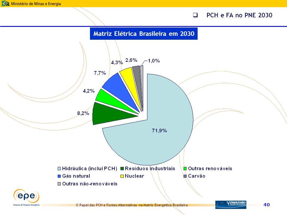 Matriz Elétrica Brasileira em 2030
