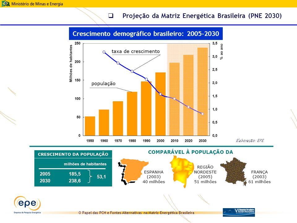 Crescimento demográfico brasileiro: 2005-2030