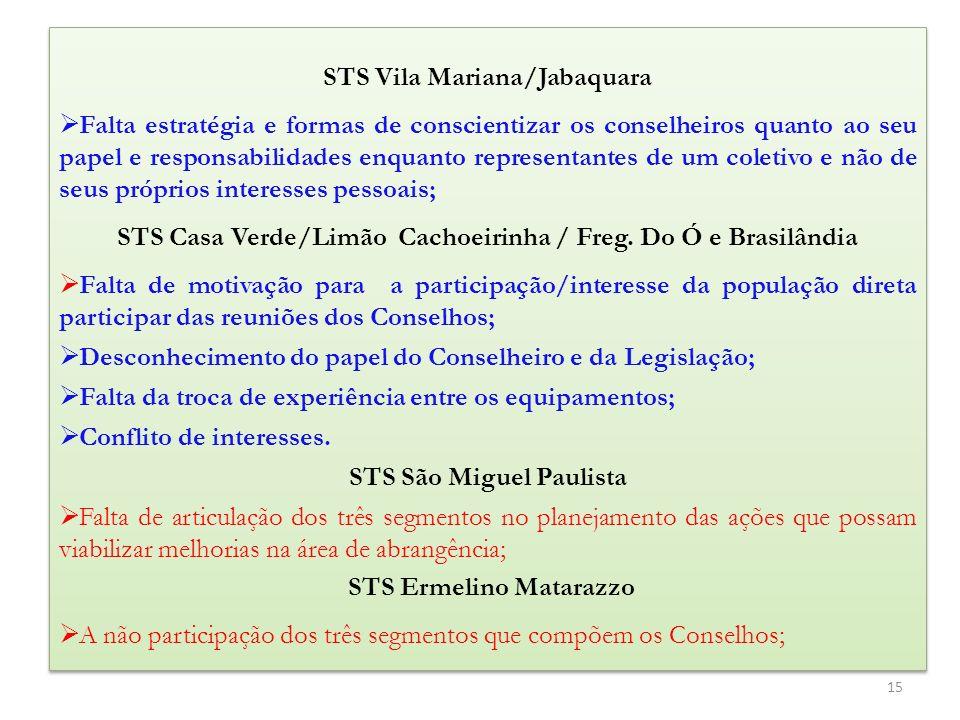 STS Vila Mariana/Jabaquara