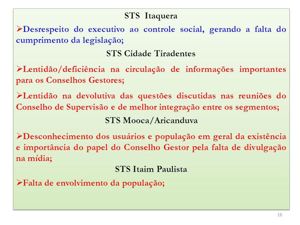 STS Cidade Tiradentes STS Itaim Paulista