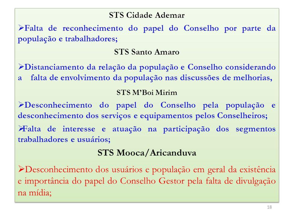 STS Cidade Ademar Falta de reconhecimento do papel do Conselho por parte da população e trabalhadores;