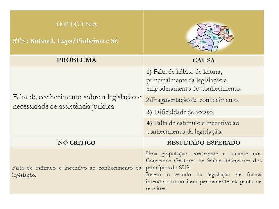 O F I C I N A STS.: Butantã, Lapa/Pinheiros e Sé. PROBLEMA. CAUSA.