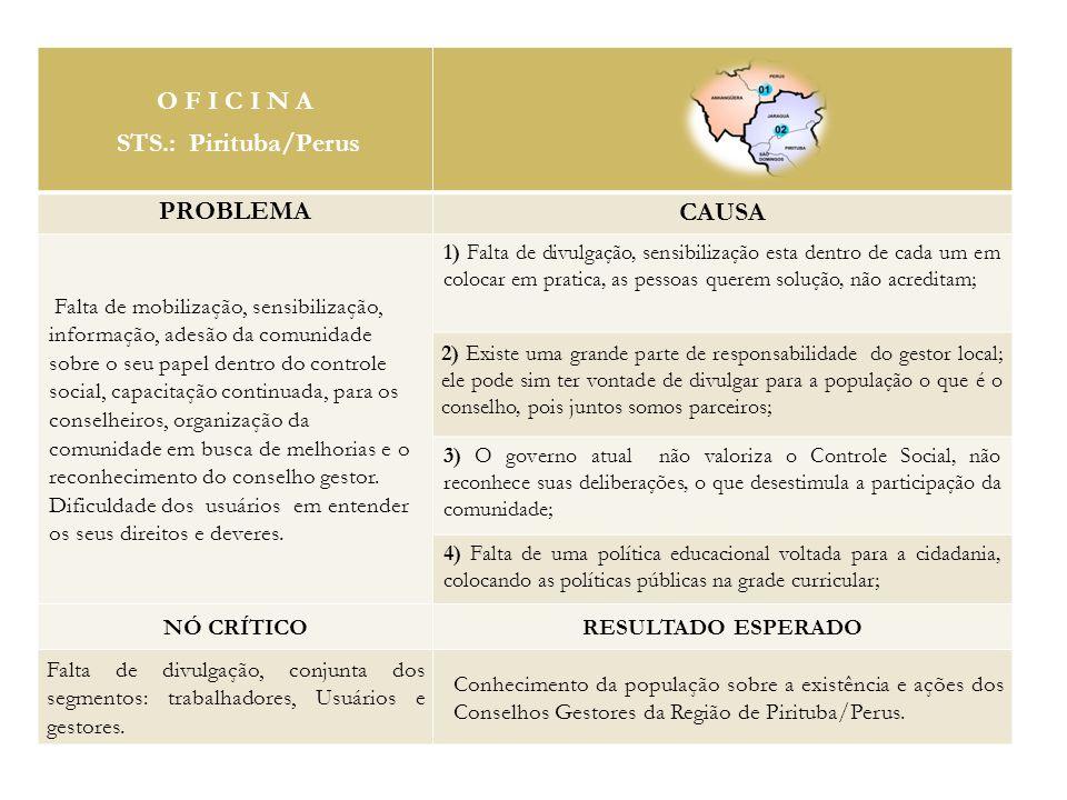 O F I C I N A STS.: Pirituba/Perus PROBLEMA CAUSA
