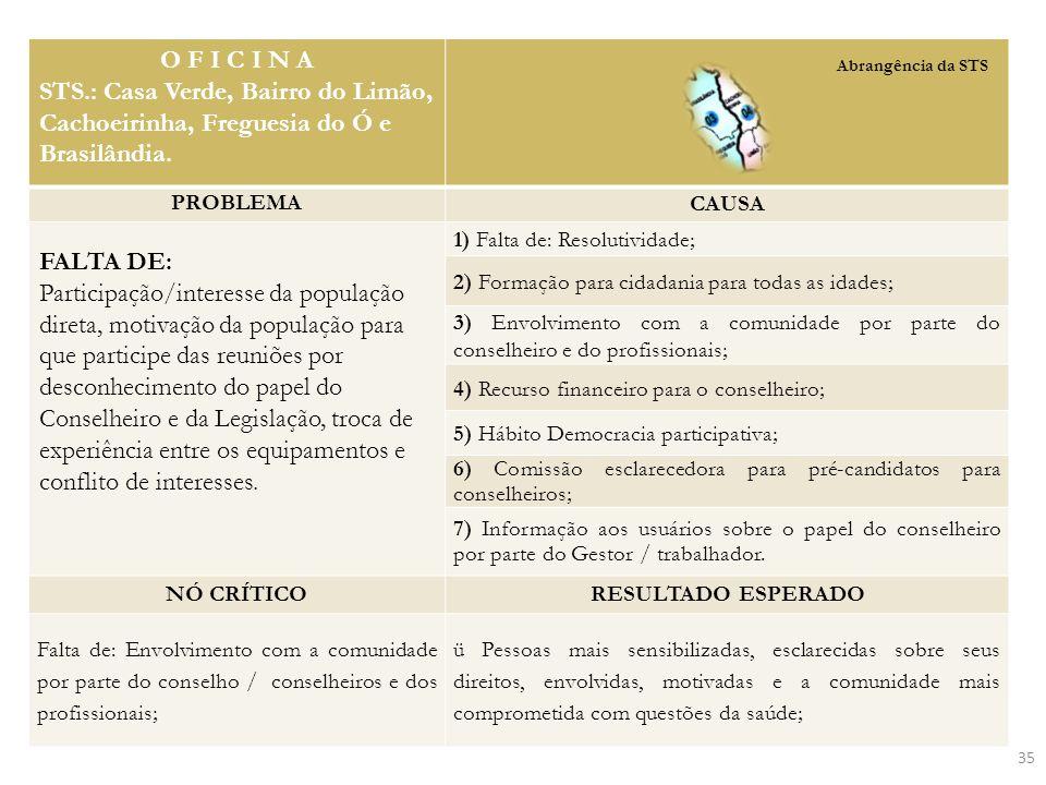 O F I C I N A STS.: Casa Verde, Bairro do Limão, Cachoeirinha, Freguesia do Ó e Brasilândia. PROBLEMA.