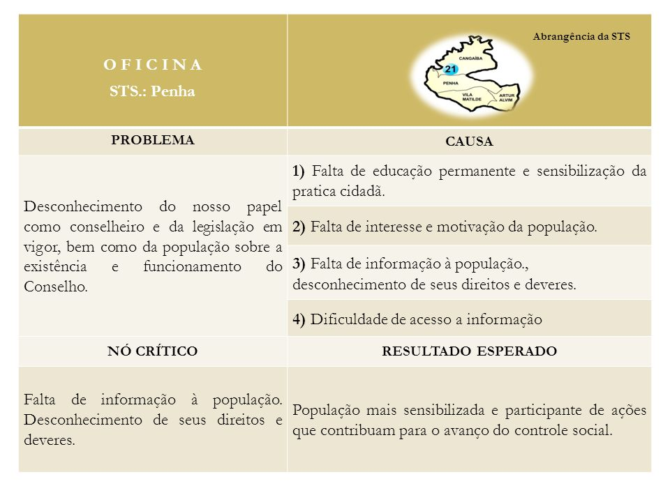 1) Falta de educação permanente e sensibilização da pratica cidadã.