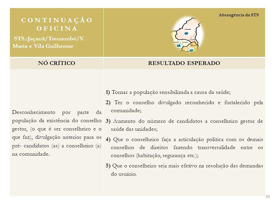 C O N T I N U A Ç Ã O O F I C I N A. STS.:Jaçanã/Tremembé/V. Maria e Vila Guilherme. NÓ CRÍTICO.