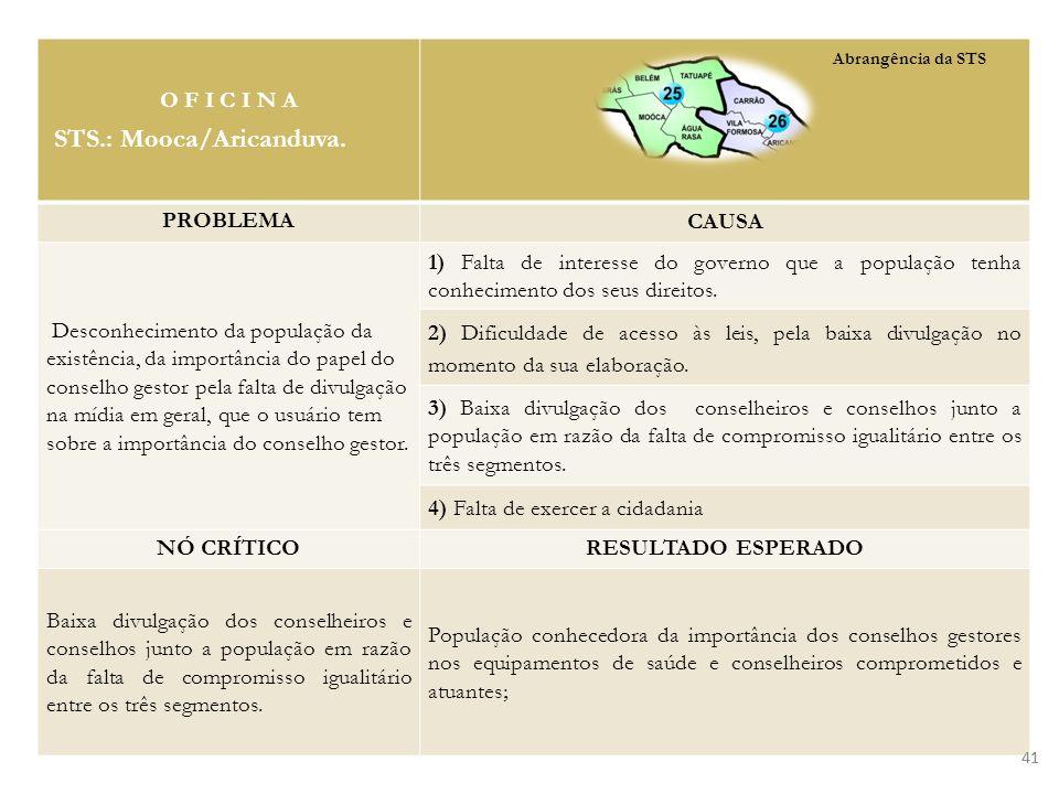 O F I C I N A STS.: Mooca/Aricanduva. PROBLEMA CAUSA