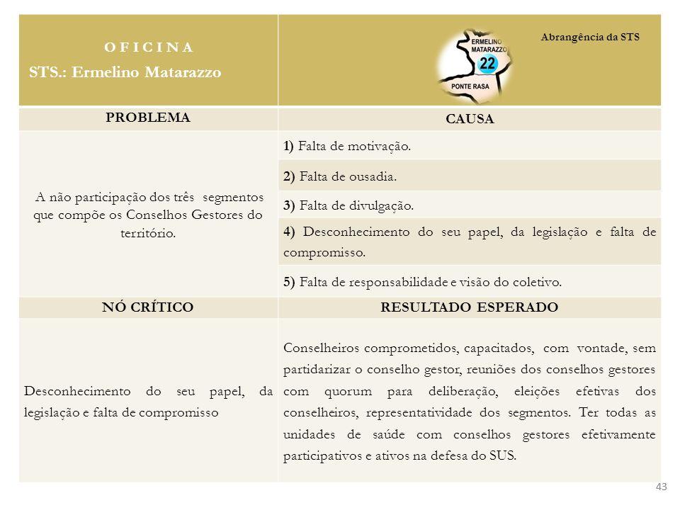 O F I C I N A STS.: Ermelino Matarazzo PROBLEMA CAUSA