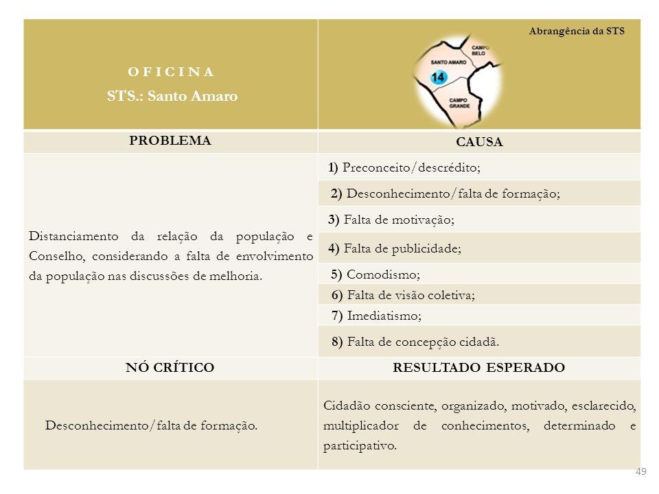 STS.: Santo Amaro O F I C I N A PROBLEMA CAUSA