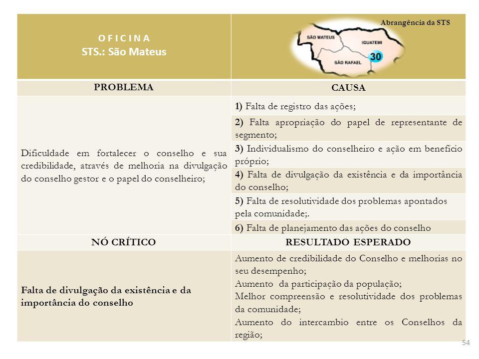 STS.: São Mateus O F I C I N A PROBLEMA CAUSA