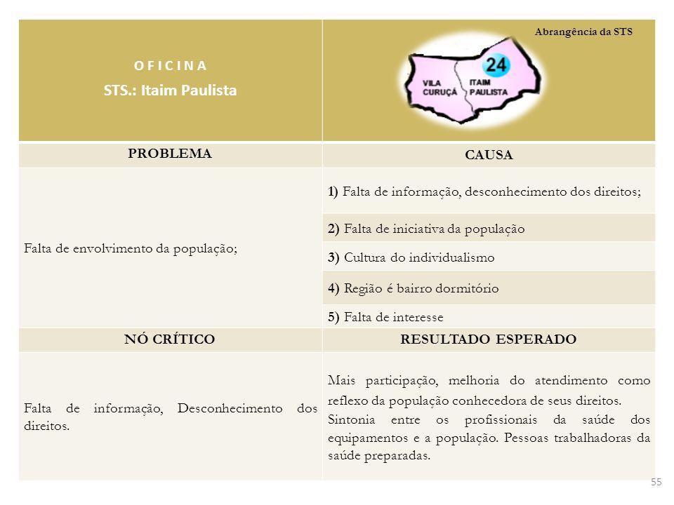 STS.: Itaim Paulista O F I C I N A PROBLEMA CAUSA