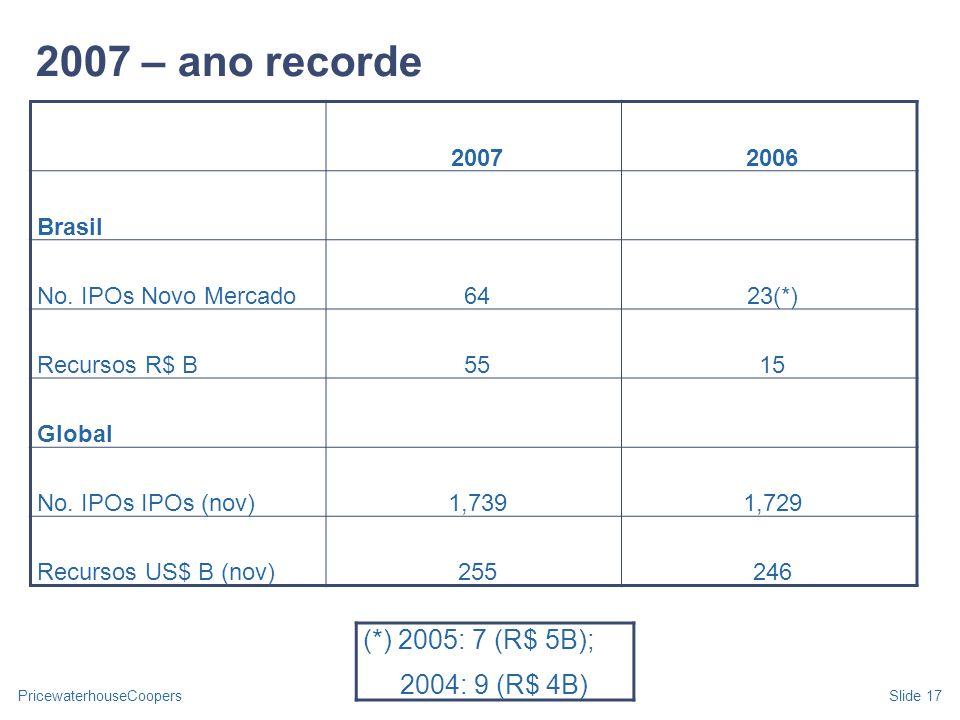 2007 – ano recorde (*) 2005: 7 (R$ 5B); 2004: 9 (R$ 4B) 2007 2006