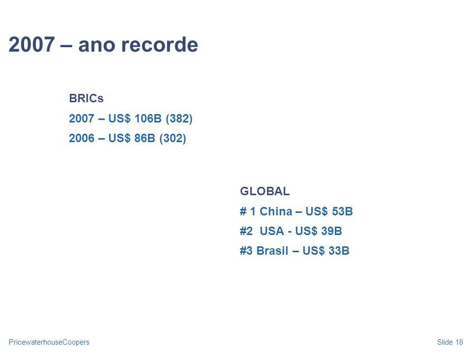2007 – ano recorde BRICs 2007 – US$ 106B (382) 2006 – US$ 86B (302)