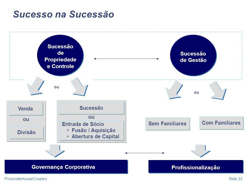 Sucessão de Propriedade e Controle Governança Corporativa