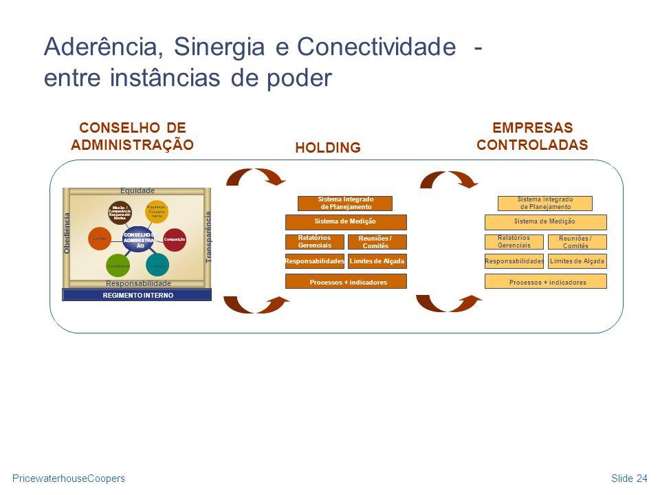 Processos + indicadores CONSELHO DE ADMINISTRAÇÃO