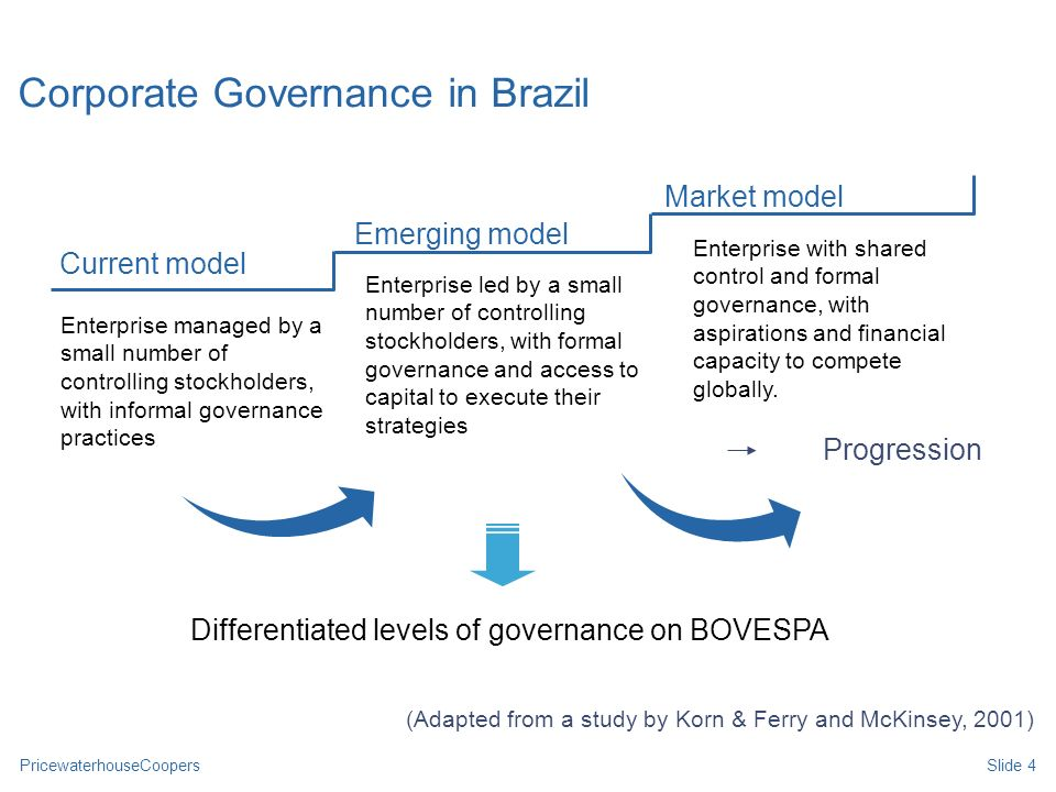 Corporate Governance in Brazil