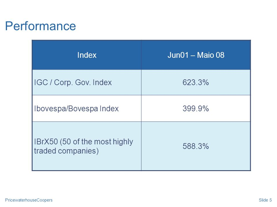 Performance Desde 2004 Index Jun01 – Maio 08 IGC / Corp. Gov. Index