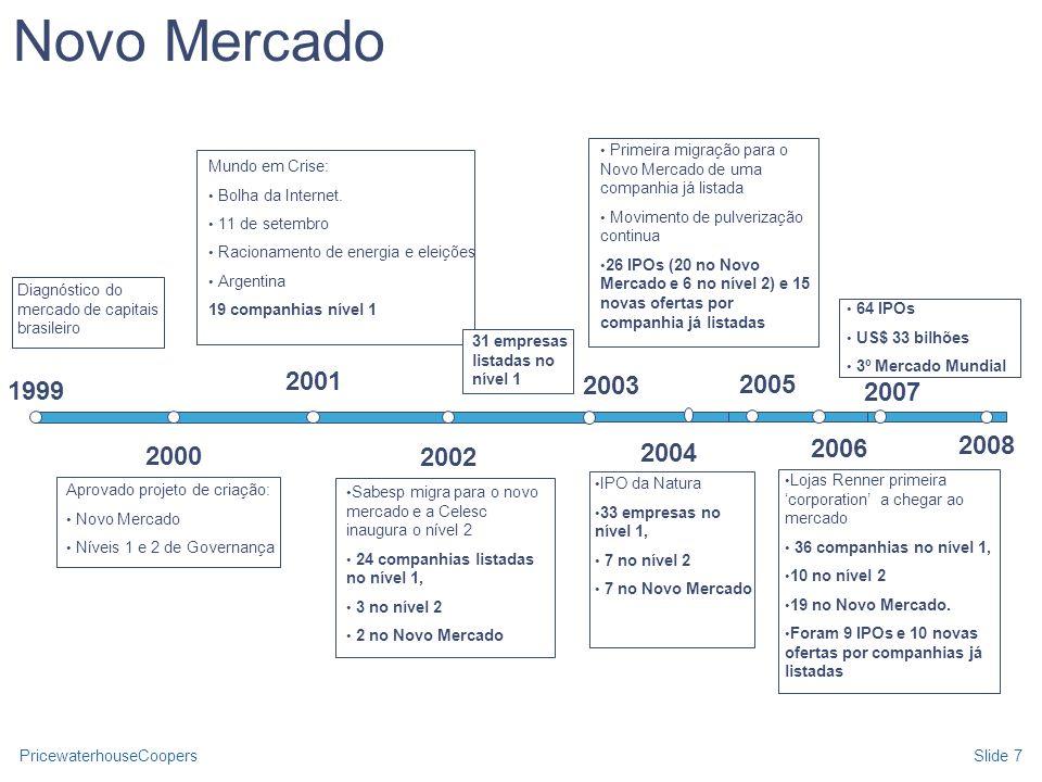 Novo MercadoPrimeira migração para o Novo Mercado de uma companhia já listada. Movimento de pulverização continua.