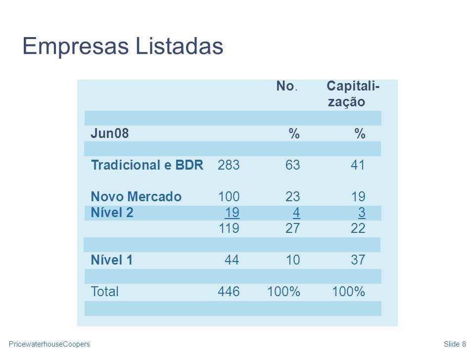 Empresas Listadas No. Capitali- zação Jun08 % %