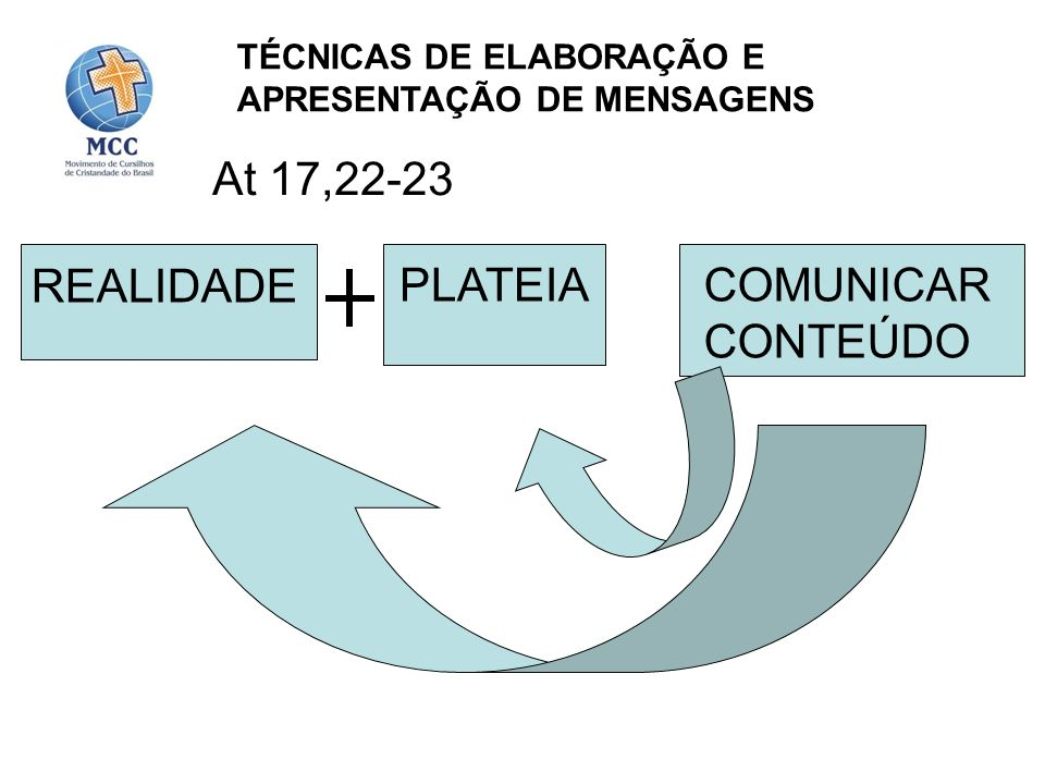 At 17,22-23 REALIDADE PLATEIA COMUNICAR CONTEÚDO