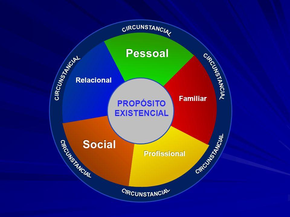Pessoal Social PROPÓSITO EXISTENCIAL Relacional Familiar Profissional