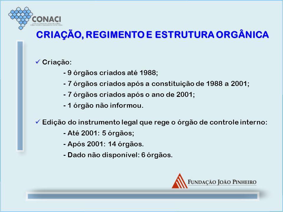 CRIAÇÃO, REGIMENTO E ESTRUTURA ORGÂNICA
