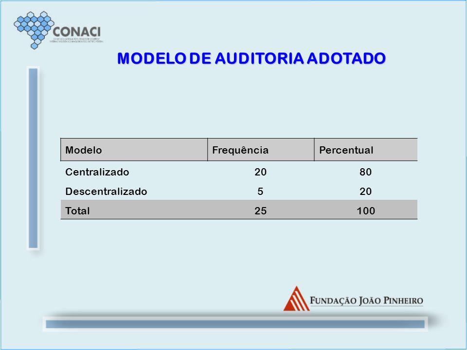 MODELO DE AUDITORIA ADOTADO