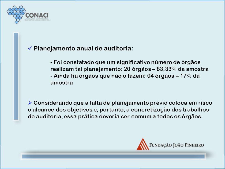 Planejamento anual de auditoria: